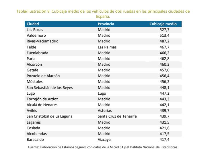 Provincias más moteras en España