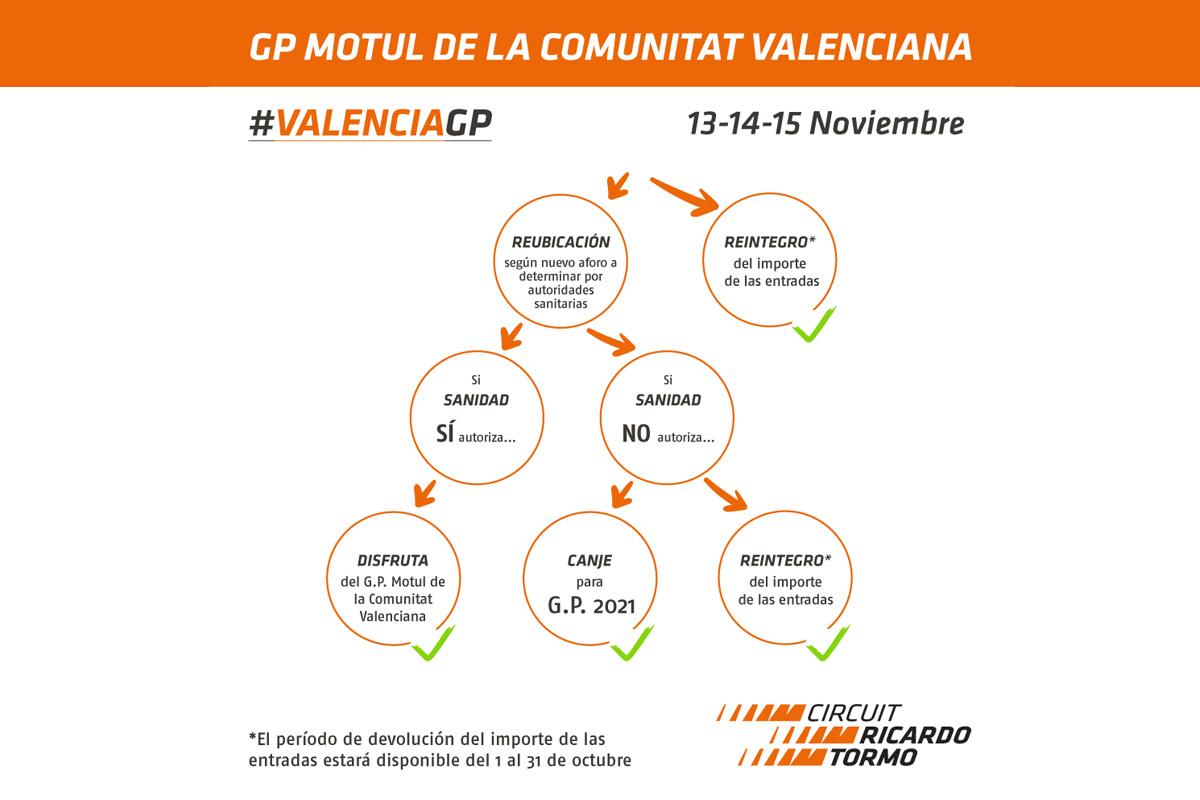 El GP de Valencia ¿Con público?