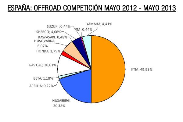 España: offroad competición mayo 2012 - mayo 2013