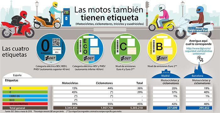 Infografia etiquetas ambientales moto