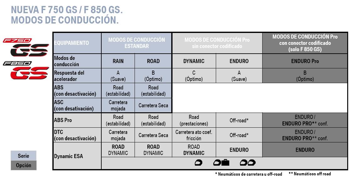 modos_de_conduccion_bmw_f_750_gs_f_850_gs