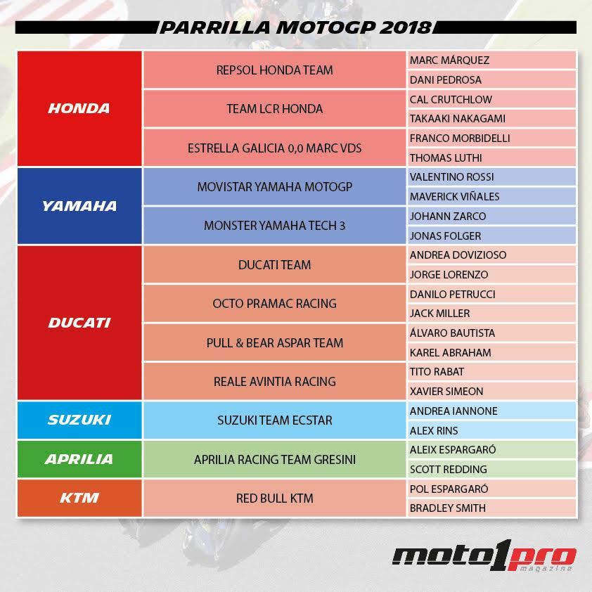 Equipos y pilotos MotoGP 2018