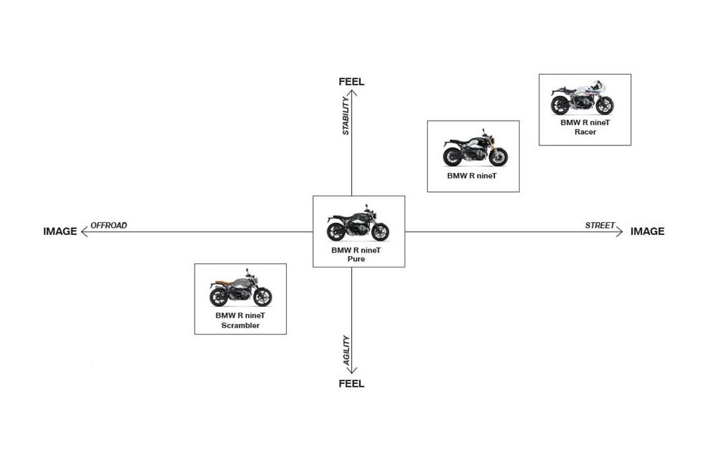 BMW clasificacion