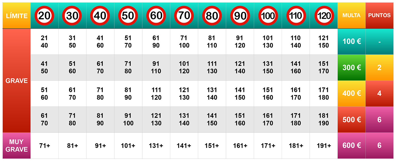 Tabla límites velocidad y multas